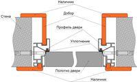 Система установки межкомнатных дверей