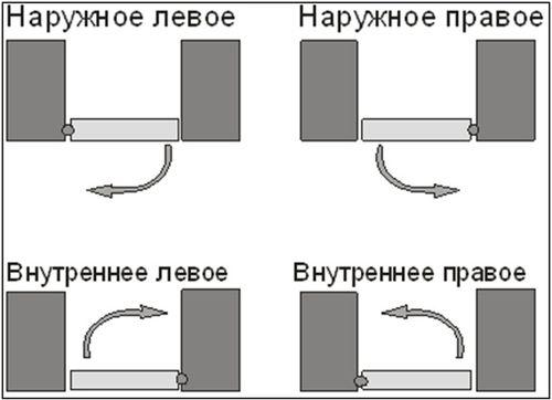 Установка скрытых дверей - схема